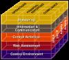 COSO Model