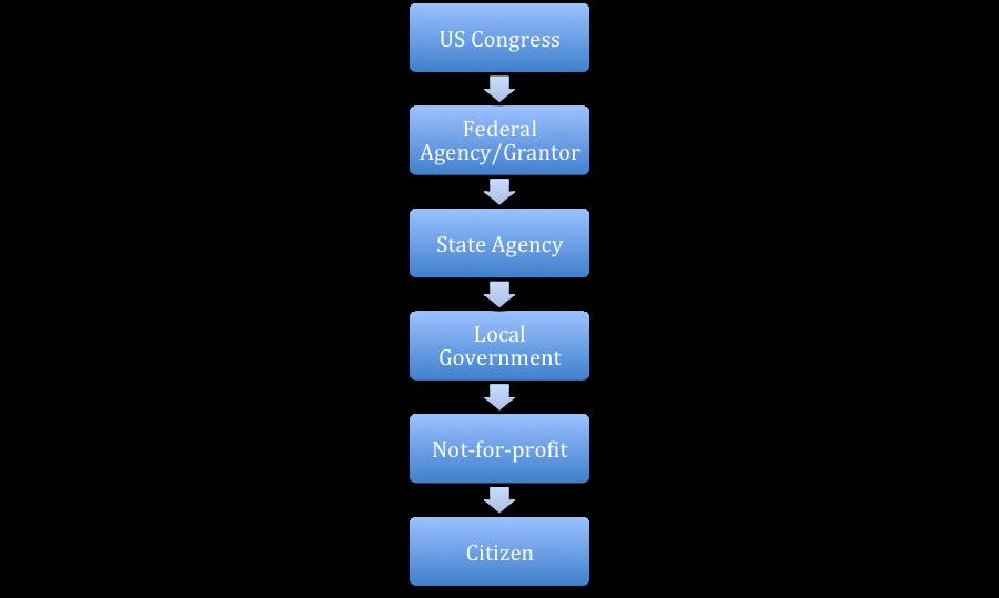 1 chart